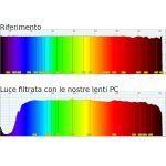 Spettrometro Lenti PC rif