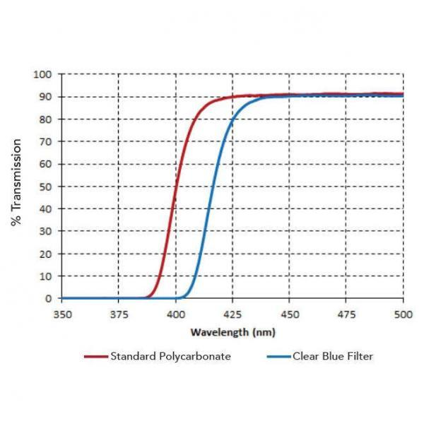 clerBlueFilter-graph