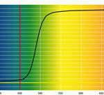 Grafico taglio Lenti Blu Block Gialle – 450nm