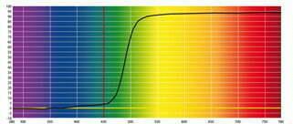 Grafico taglio Lenti Blu Block Gialle - 450nm