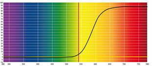 Grafico taglio Lenti Blu Block Rosse - 540nm